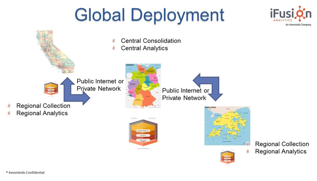 ifusion-global-deployment.png